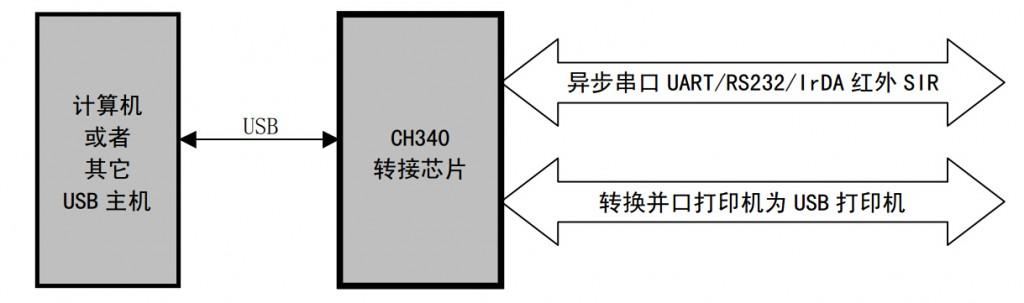 ch340